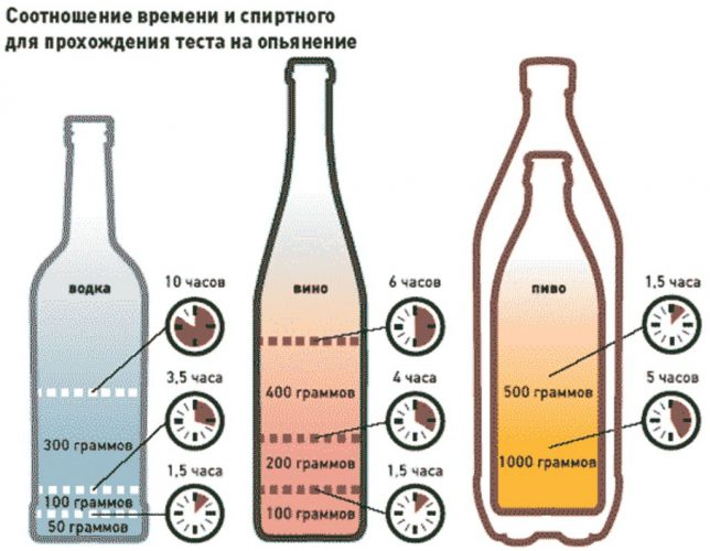 вывод спирта