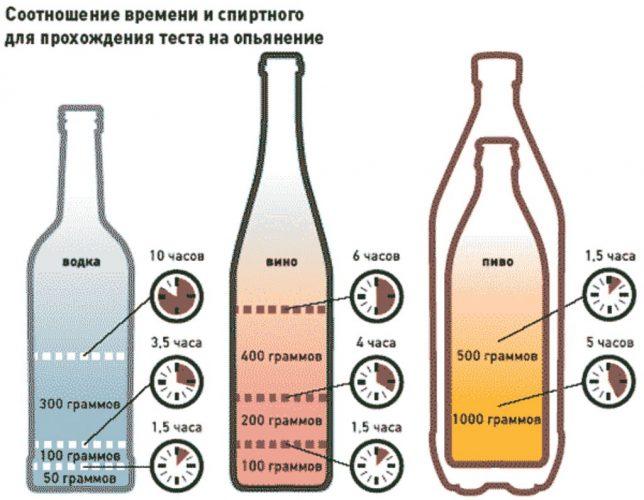 время вывода алкоголя